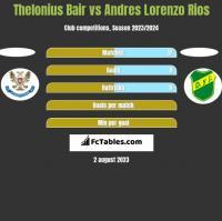 Thelonius Bair vs Andres Lorenzo Rios h2h player stats