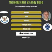 Thelonius Bair vs Andy Rose h2h player stats