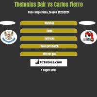 Thelonius Bair vs Carlos Fierro h2h player stats