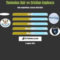Thelonius Bair vs Cristian Espinoza h2h player stats