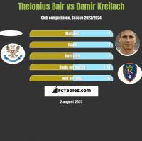 Thelonius Bair vs Damir Kreilach h2h player stats