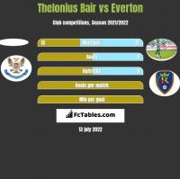 Thelonius Bair vs Everton h2h player stats