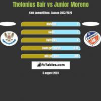 Thelonius Bair vs Junior Moreno h2h player stats