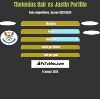 Thelonius Bair vs Justin Portillo h2h player stats