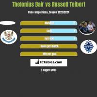 Thelonius Bair vs Russell Teibert h2h player stats
