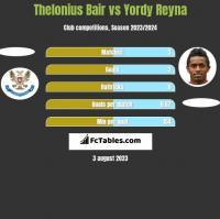 Thelonius Bair vs Yordy Reyna h2h player stats