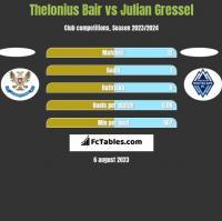 Thelonius Bair vs Julian Gressel h2h player stats