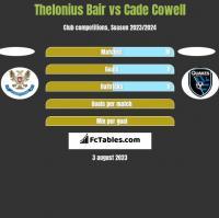 Thelonius Bair vs Cade Cowell h2h player stats