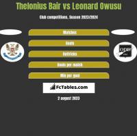 Thelonius Bair vs Leonard Owusu h2h player stats