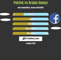 Patrick vs Braian Gomez h2h player stats