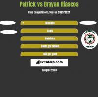 Patrick vs Brayan Riascos h2h player stats