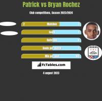 Patrick vs Bryan Rochez h2h player stats