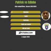 Patrick vs Edinho h2h player stats