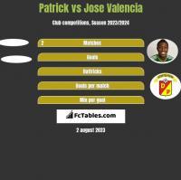 Patrick vs Jose Valencia h2h player stats