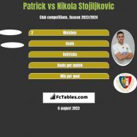 Patrick vs Nikola Stojiljkovic h2h player stats