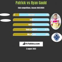 Patrick vs Ryan Gauld h2h player stats