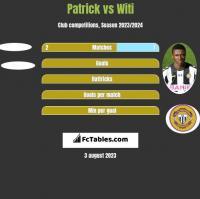 Patrick vs Witi h2h player stats