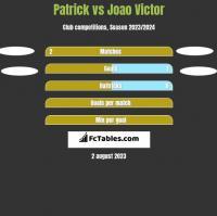 Patrick vs Joao Victor h2h player stats