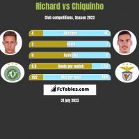 Richard vs Chiquinho h2h player stats