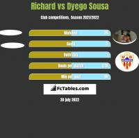 Richard vs Dyego Sousa h2h player stats