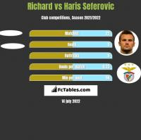 Richard vs Haris Seferovic h2h player stats