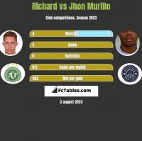 Richard vs Jhon Murillo h2h player stats