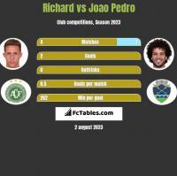 Richard vs Joao Pedro h2h player stats