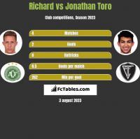Richard vs Jonathan Toro h2h player stats