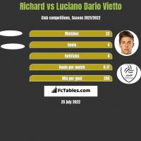 Richard vs Luciano Vietto h2h player stats