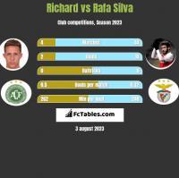 Richard vs Rafa Silva h2h player stats