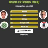 Richard vs Tomislav Strkalj h2h player stats