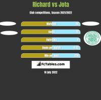 Richard vs Jota h2h player stats