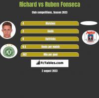 Richard vs Ruben Fonseca h2h player stats