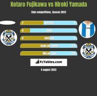 Kotaro Fujikawa vs Hiroki Yamada h2h player stats