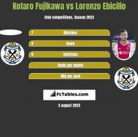 Kotaro Fujikawa vs Lorenzo Ebicilio h2h player stats