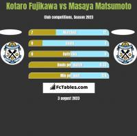 Kotaro Fujikawa vs Masaya Matsumoto h2h player stats