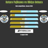 Kotaro Fujikawa vs Rikiya Uehara h2h player stats