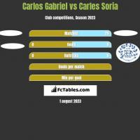 Carlos Gabriel vs Carles Soria h2h player stats