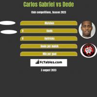 Carlos Gabriel vs Dede h2h player stats
