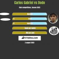 Carlos Gabriel vs Dodo h2h player stats