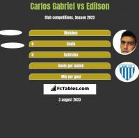 Carlos Gabriel vs Edilson h2h player stats