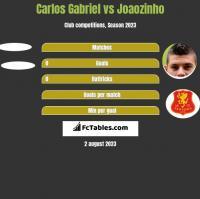 Carlos Gabriel vs Joaozinho h2h player stats