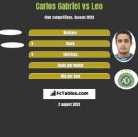 Carlos Gabriel vs Leo h2h player stats