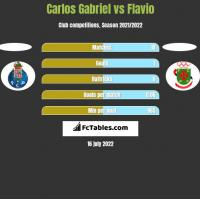 Carlos Gabriel vs Flavio h2h player stats