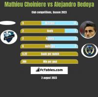 Mathieu Choiniere vs Alejandro Bedoya h2h player stats