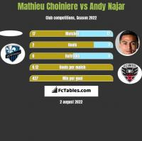 Mathieu Choiniere vs Andy Najar h2h player stats