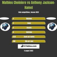 Mathieu Choiniere vs Anthony Jackson-Hamel h2h player stats