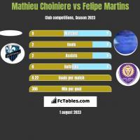 Mathieu Choiniere vs Felipe Martins h2h player stats