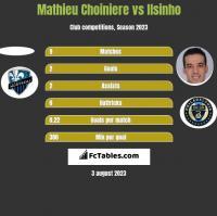 Mathieu Choiniere vs Ilsinho h2h player stats
