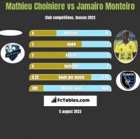 Mathieu Choiniere vs Jamairo Monteiro h2h player stats